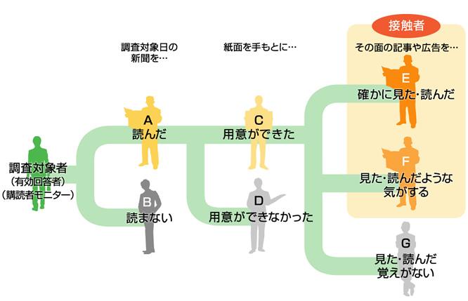 面別接触率の設問方法の図