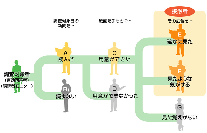 広告接触率の設問方法の図